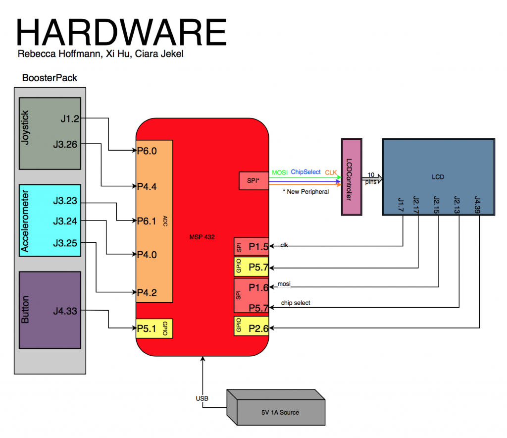 Ecen 2440 Application Of Embedded Systems Rebecca Hoffmann Block Diagram Lcd The Is An Output While Rest Are Inputs Our Simple Hardware Can Be Seen Below