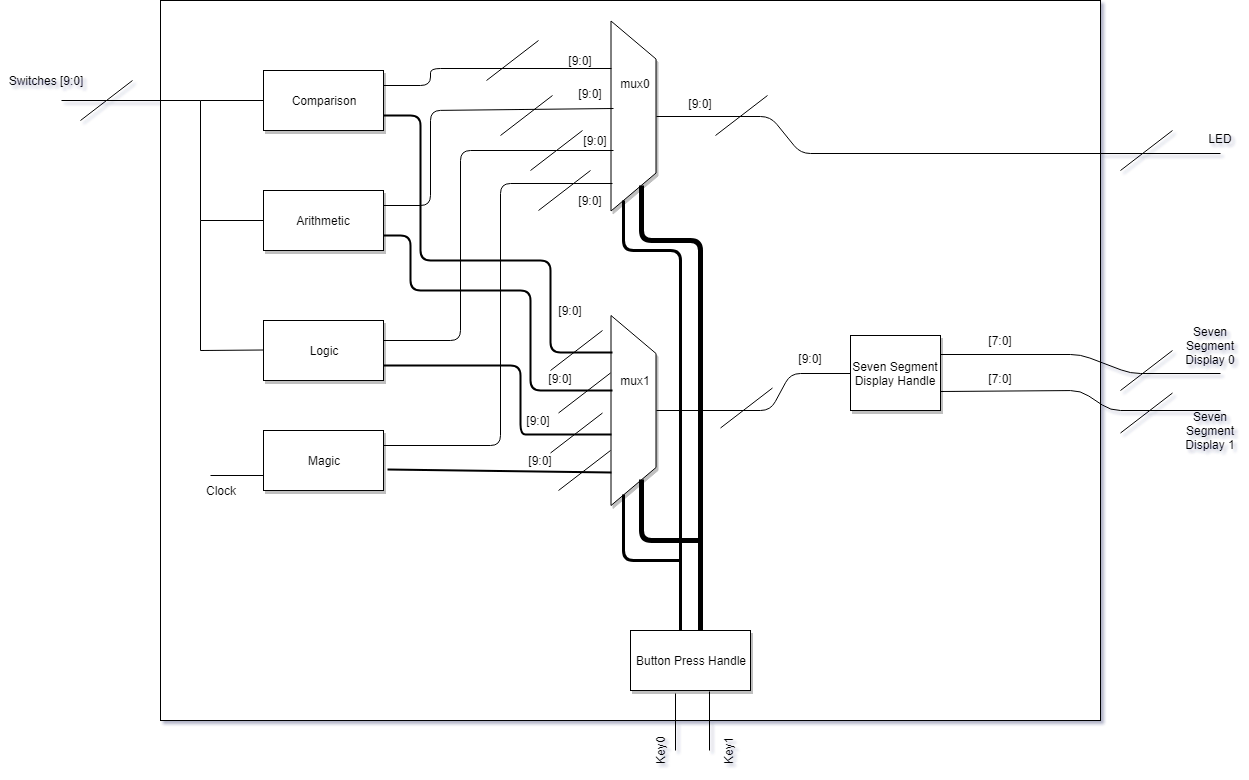 Implementing Simple Computing Unit Using Fpga Sipeng Liang 7 Segment Display Block Diagram Also As Our Forth Operation Mode We Implemented A Nightrider Led Pattern The Clock Here Is For Top View Of Project